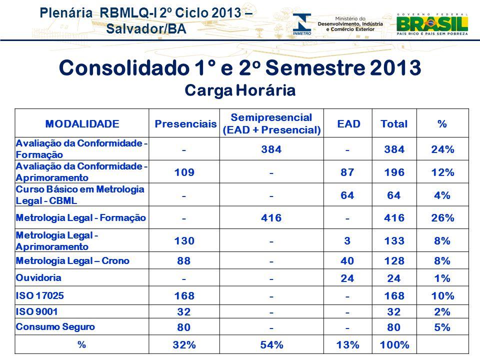 Consolidado 1° e 2o Semestre 2013