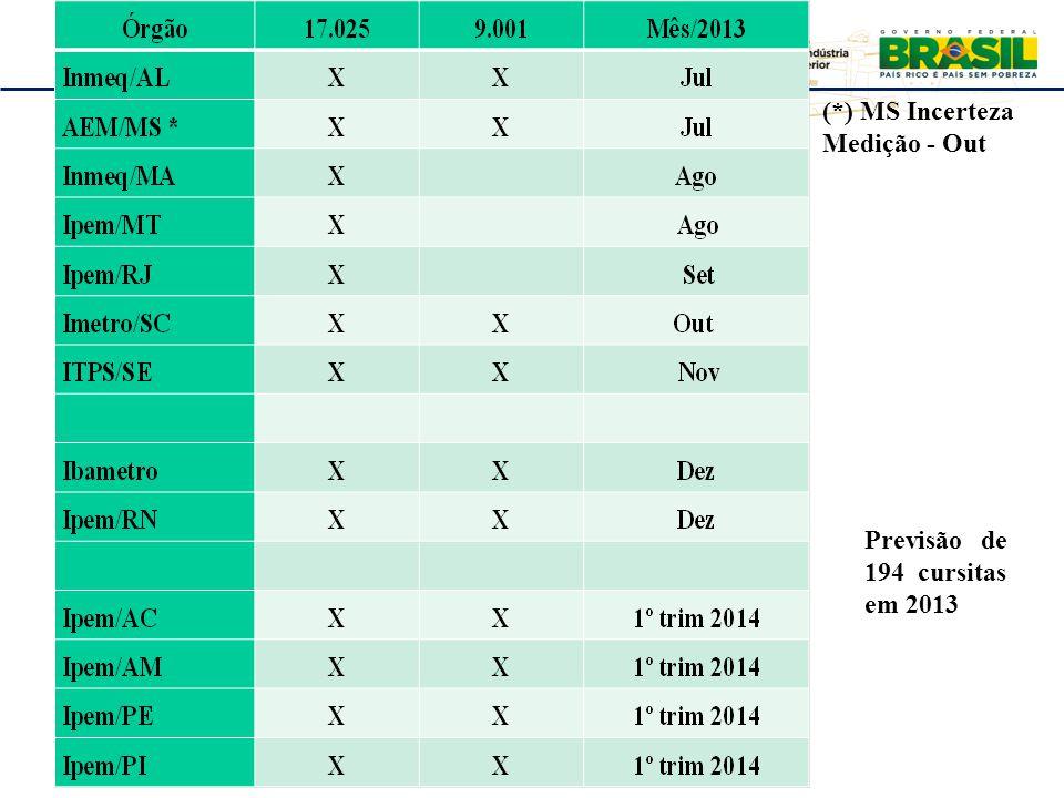 Previsão de 194 cursitas em 2013