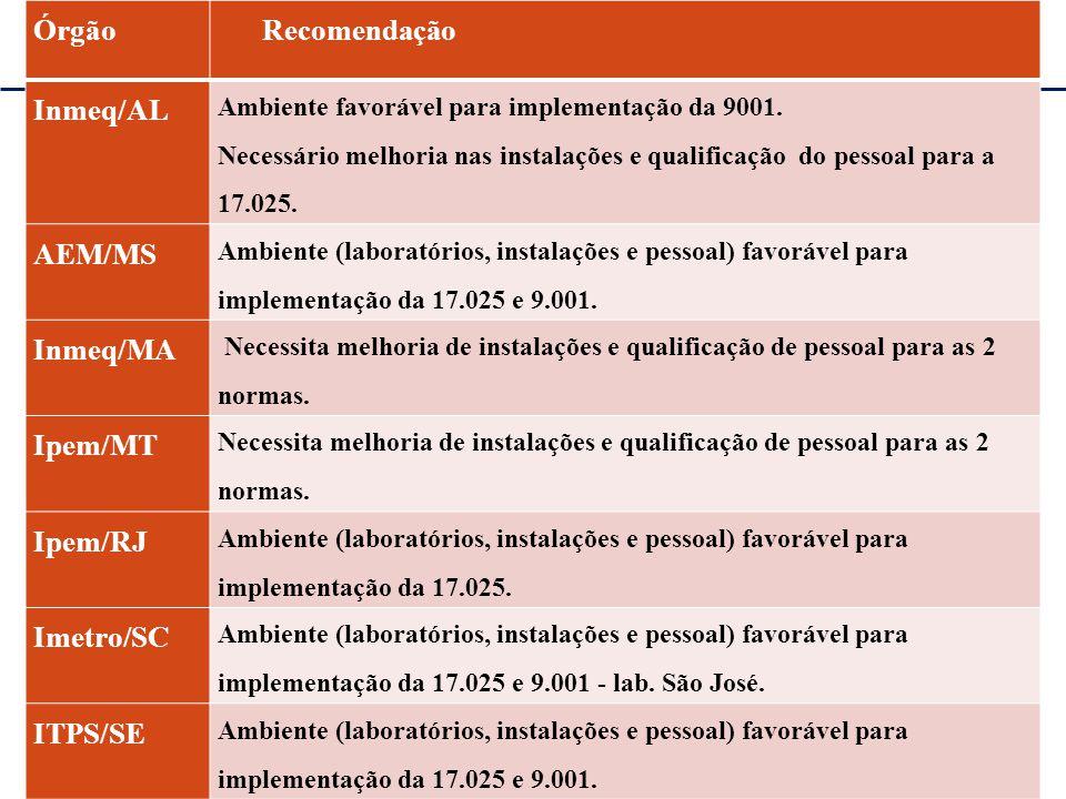 Órgão Recomendação Inmeq/AL AEM/MS Inmeq/MA Ipem/MT Ipem/RJ Imetro/SC