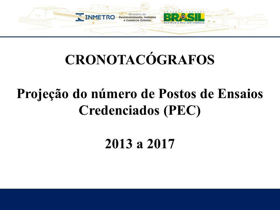 Projeção do número de Postos de Ensaios Credenciados (PEC)