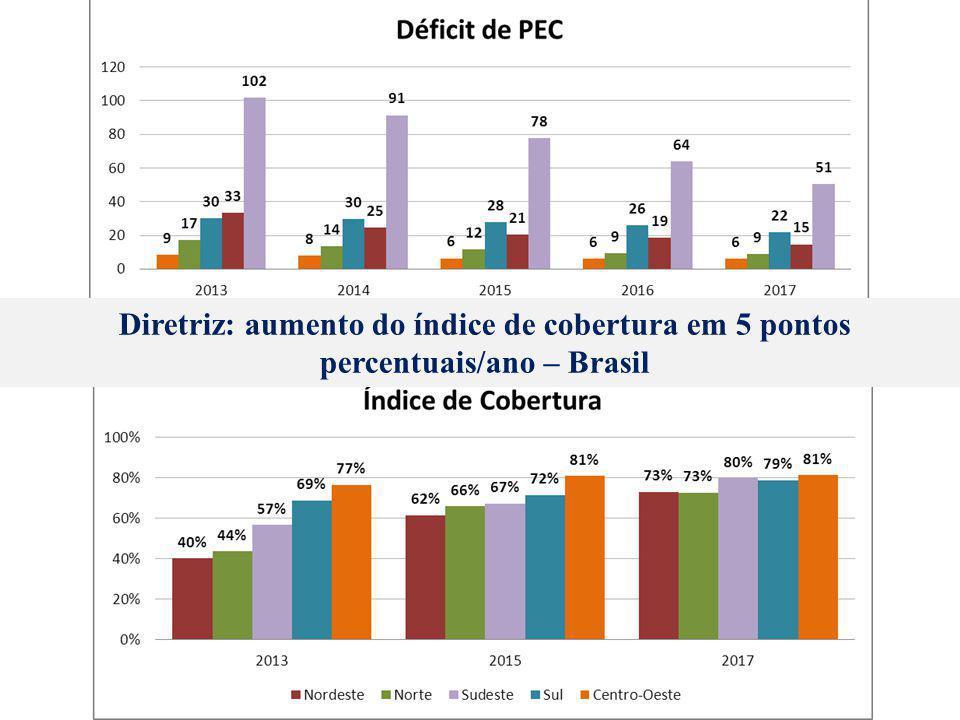 Diretriz: aumento do índice de cobertura em 5 pontos percentuais/ano – Brasil