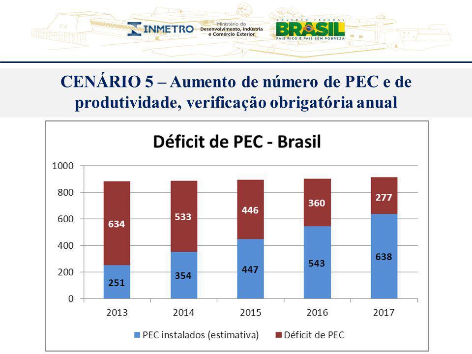 CENÁRIO 5 – Aumento de número de PEC e de produtividade, verificação obrigatória anual