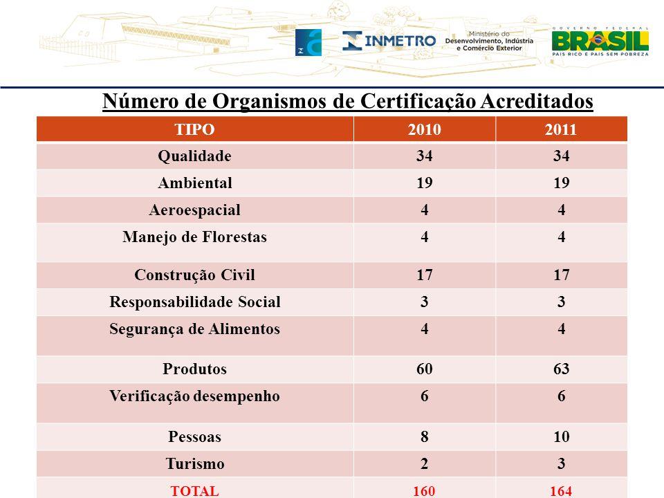 Número de Organismos de Certificação Acreditados