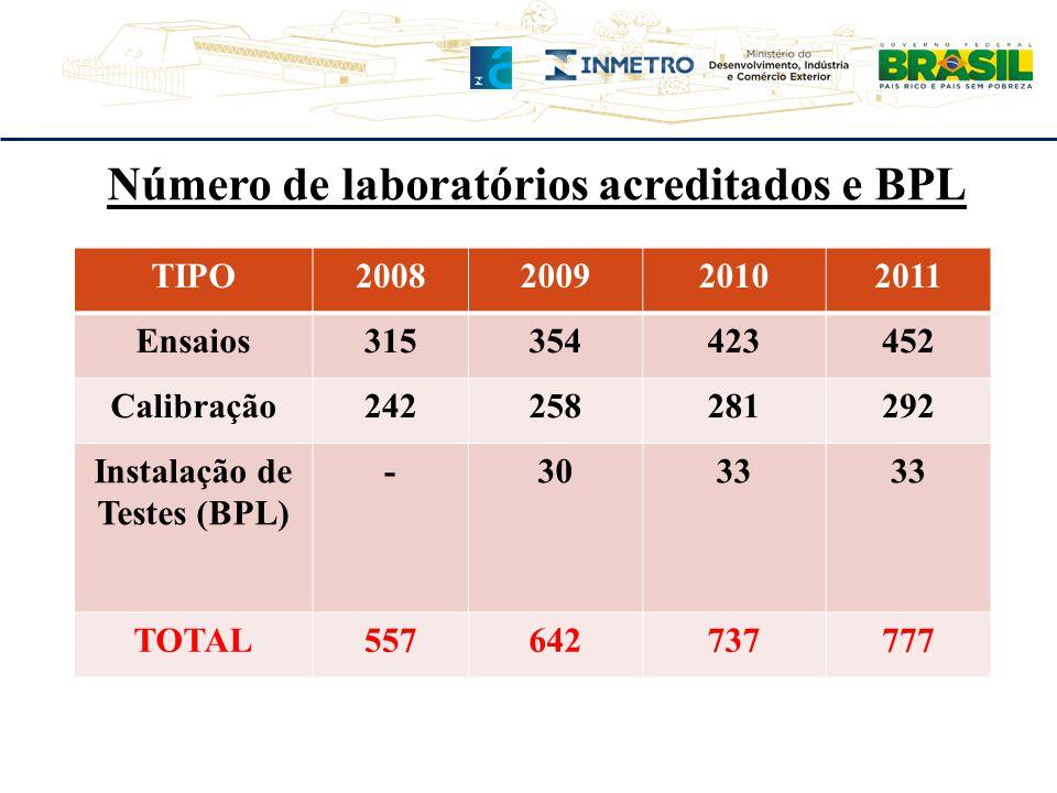 Número de laboratórios acreditados e BPL Instalação de Testes (BPL)
