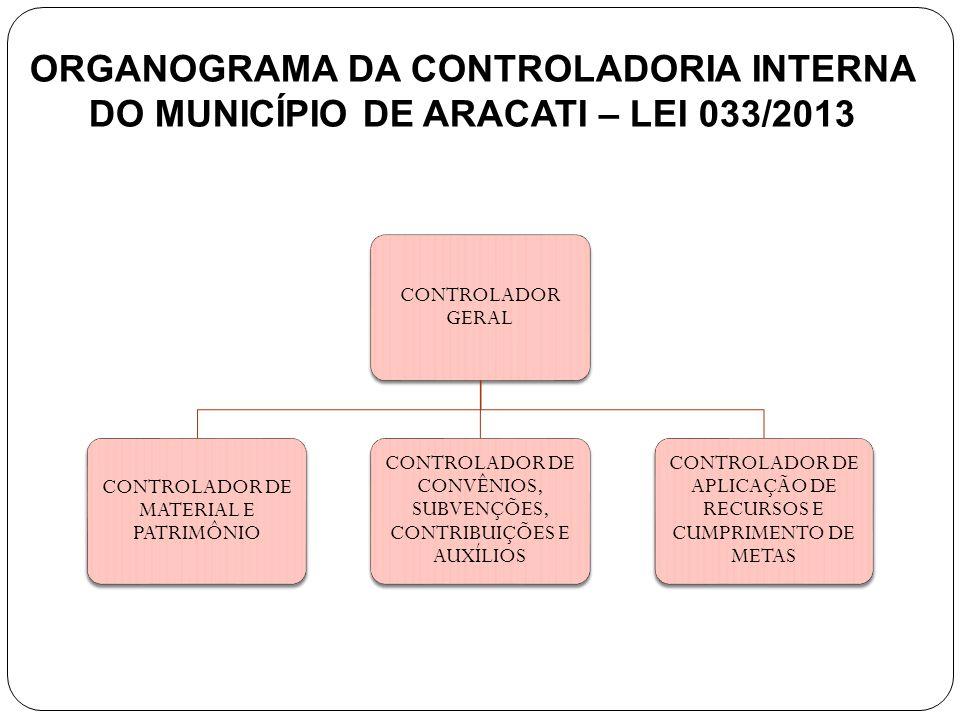 ORGANOGRAMA DA CONTROLADORIA INTERNA DO MUNICÍPIO DE ARACATI – LEI 033/2013