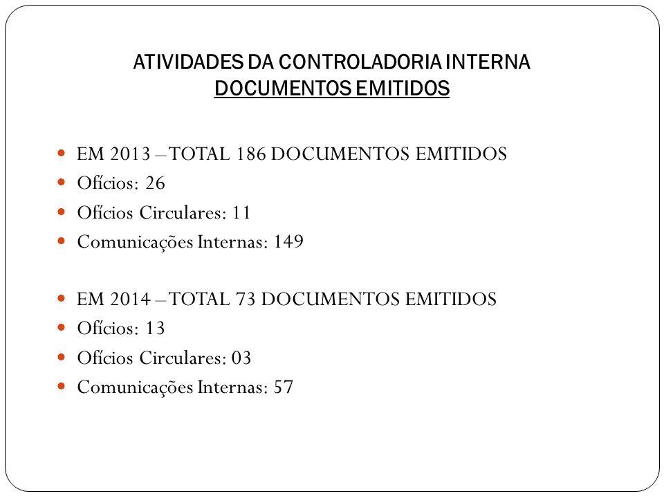 ATIVIDADES DA CONTROLADORIA INTERNA DOCUMENTOS EMITIDOS