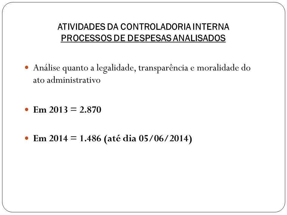 ATIVIDADES DA CONTROLADORIA INTERNA PROCESSOS DE DESPESAS ANALISADOS