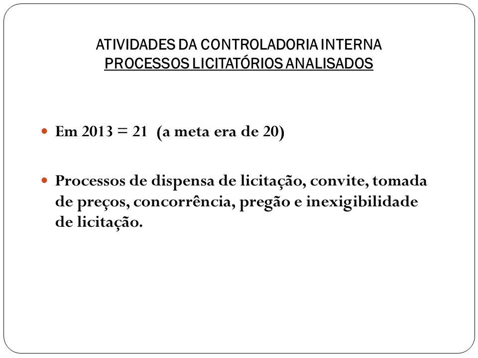 ATIVIDADES DA CONTROLADORIA INTERNA PROCESSOS LICITATÓRIOS ANALISADOS