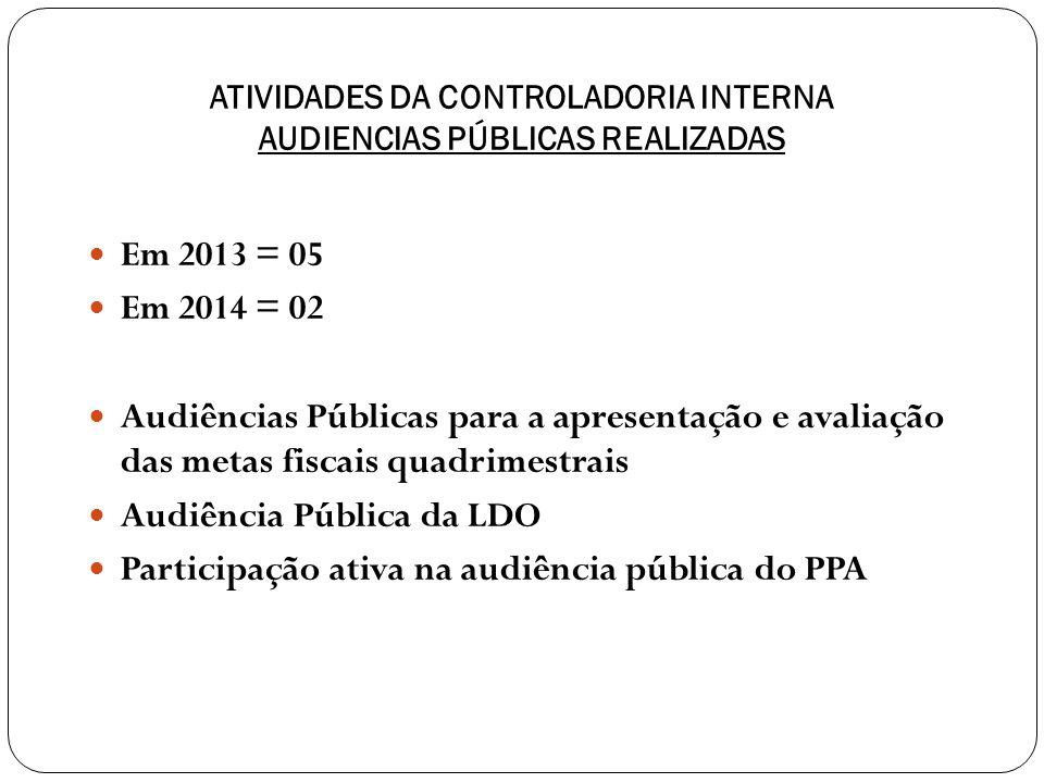 ATIVIDADES DA CONTROLADORIA INTERNA AUDIENCIAS PÚBLICAS REALIZADAS