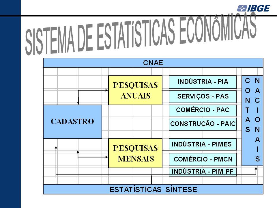 SISTEMA DE ESTATÍSTICAS ECONÔMICAS