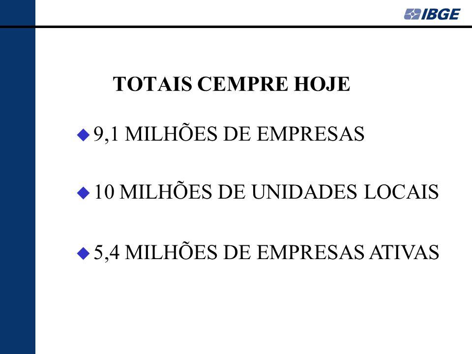 10 MILHÕES DE UNIDADES LOCAIS 5,4 MILHÕES DE EMPRESAS ATIVAS