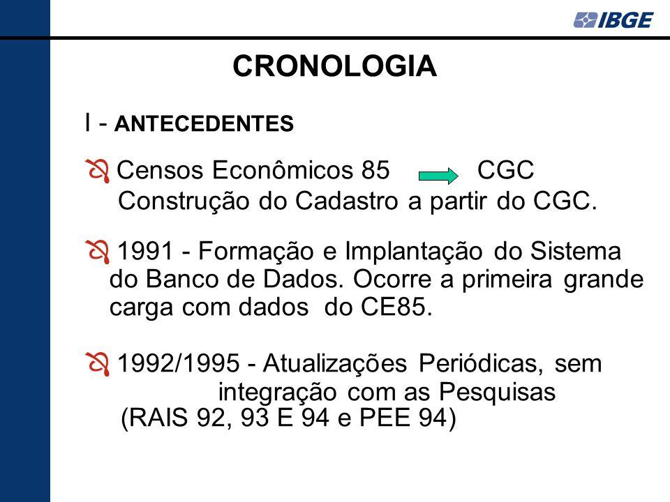 CRONOLOGIA I - ANTECEDENTES Censos Econômicos 85 CGC
