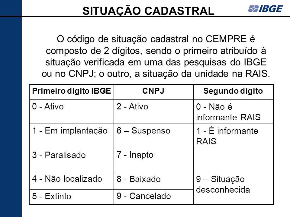 SITUAÇÃO CADASTRAL