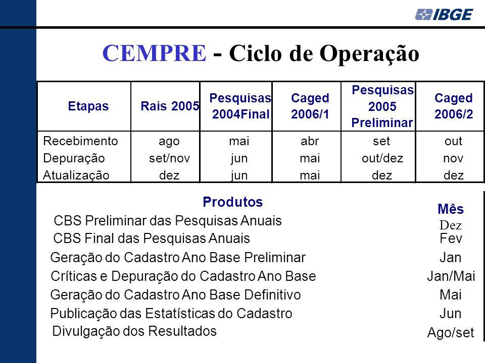 CEMPRE - Ciclo de Operação