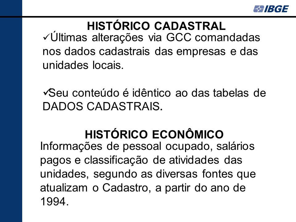 Seu conteúdo é idêntico ao das tabelas de DADOS CADASTRAIS.