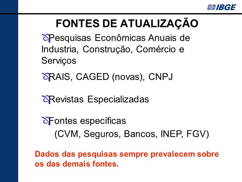 FONTES DE ATUALIZAÇÃO Pesquisas Econômicas Anuais de Industria, Construção, Comércio e Serviços. RAIS, CAGED (novas), CNPJ.