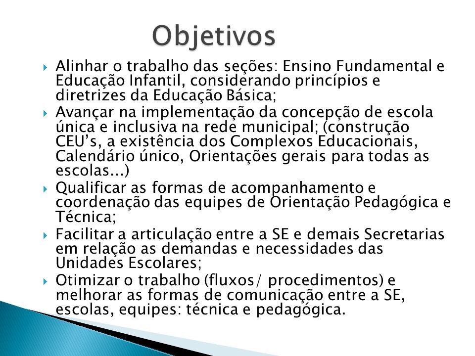 Objetivos Alinhar o trabalho das seções: Ensino Fundamental e Educação Infantil, considerando princípios e diretrizes da Educação Básica;
