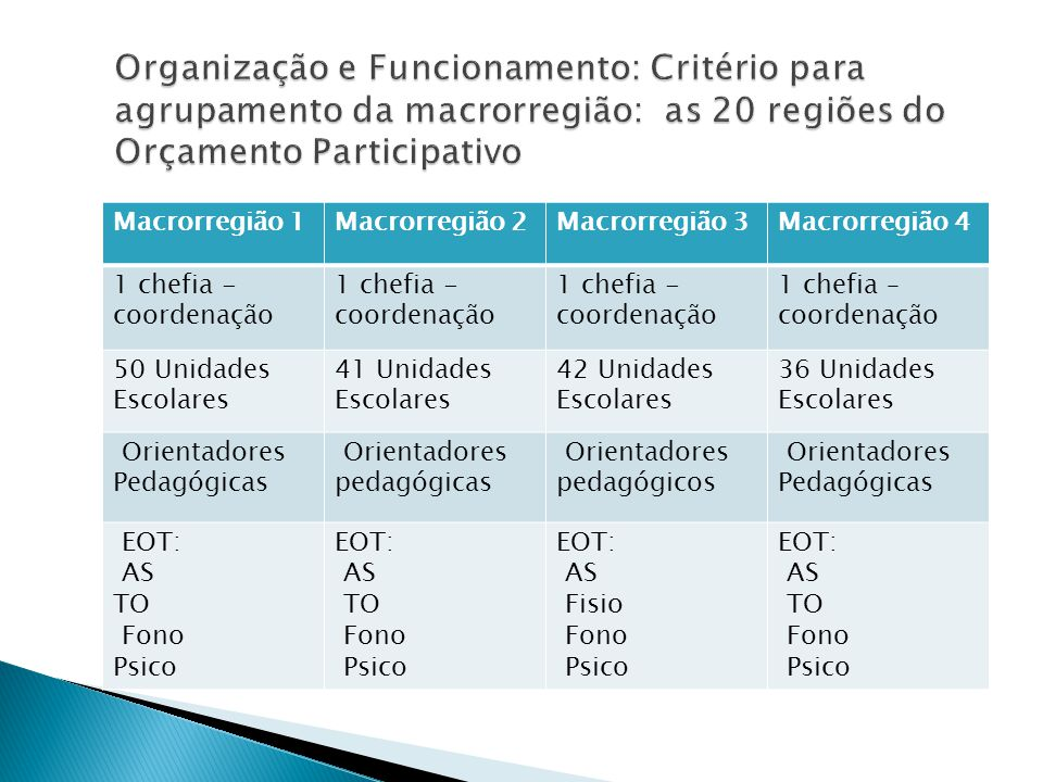 Organização e Funcionamento: Critério para agrupamento da macrorregião: as 20 regiões do Orçamento Participativo