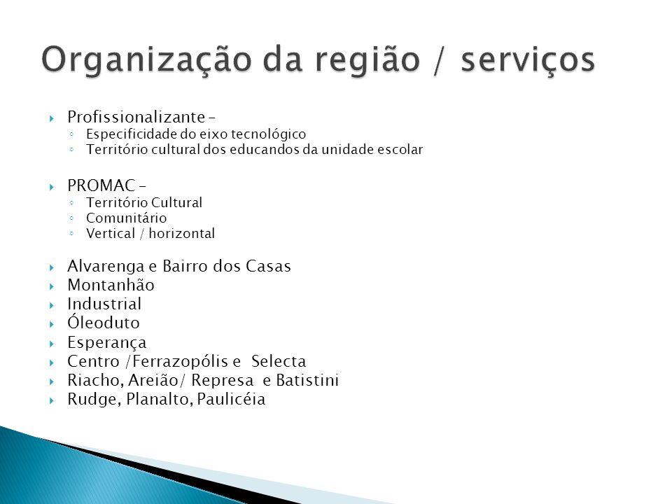 Organização da região / serviços