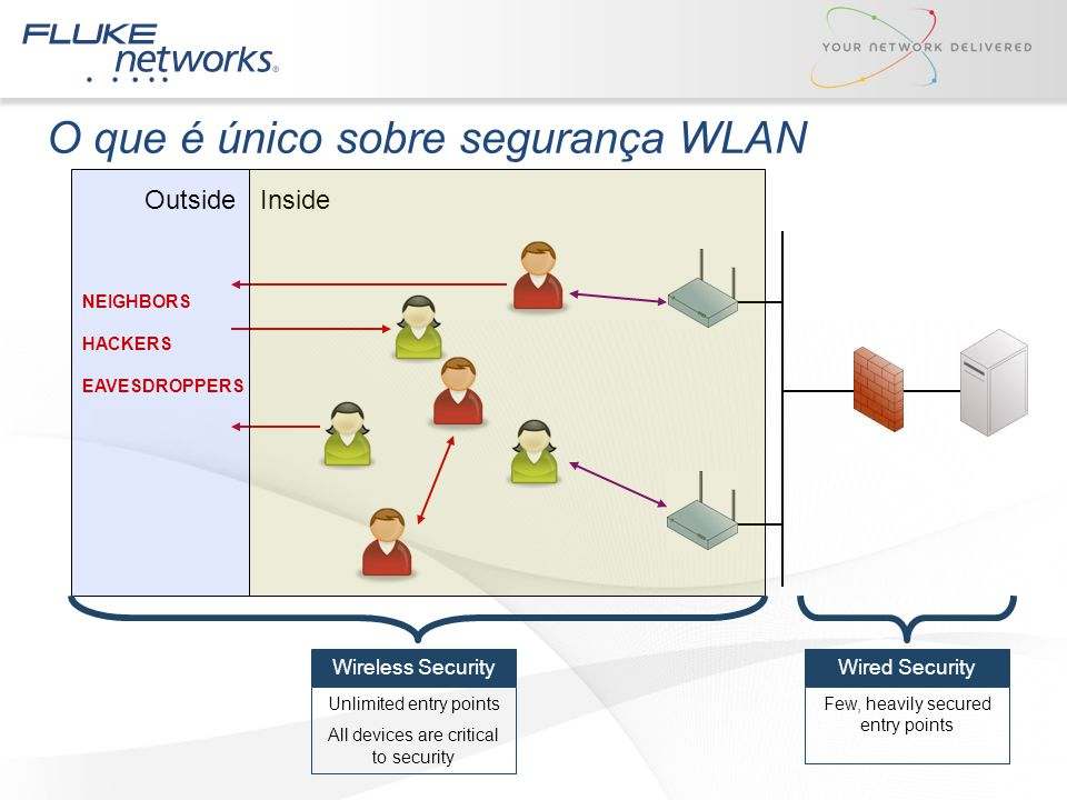 O que é único sobre segurança WLAN