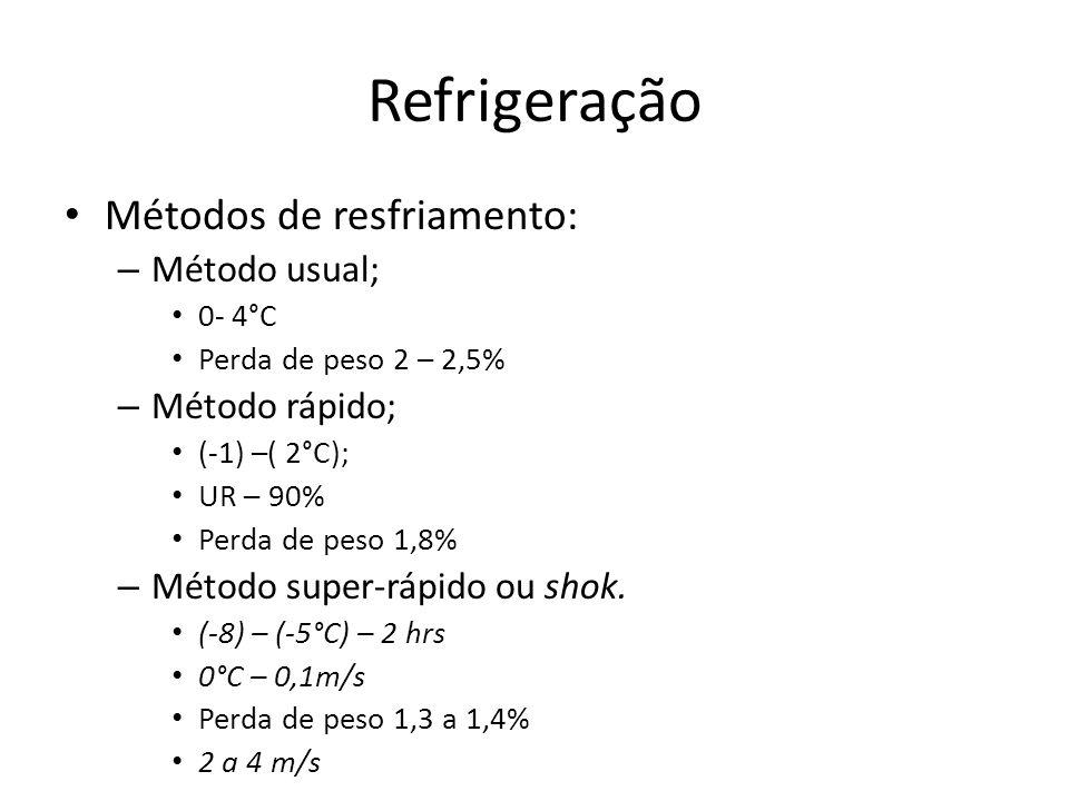 Refrigeração Métodos de resfriamento: Método usual; Método rápido;