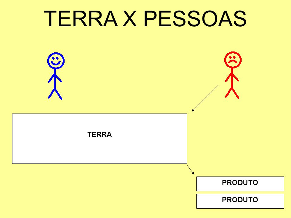 TERRA X PESSOAS TERRA PRODUTO PRODUTO