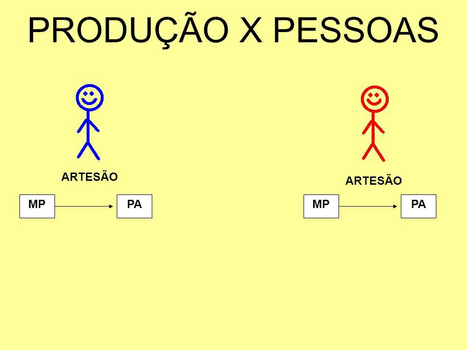 PRODUÇÃO X PESSOAS ARTESÃO ARTESÃO MP PA MP PA