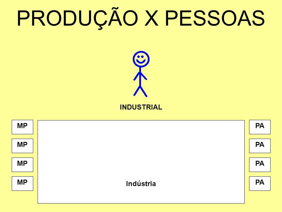PRODUÇÃO X PESSOAS INDUSTRIAL MP Indústria PA MP PA MP PA MP PA