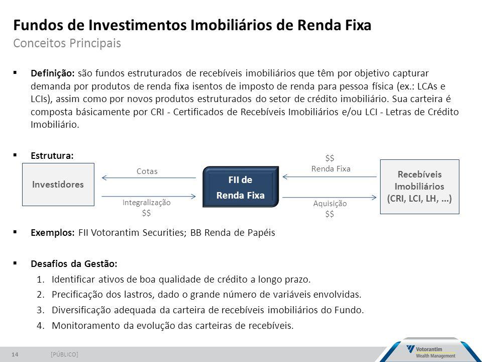 Recebíveis Imobiliários (CRI, LCI, LH, ...)