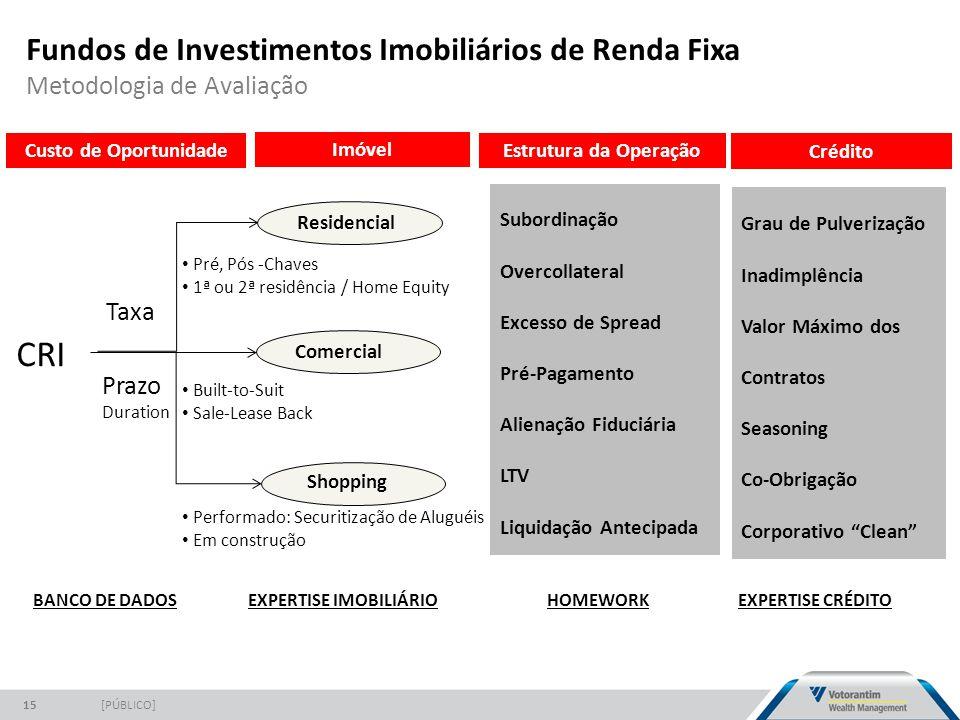 Fundos de Investimentos Imobiliários de Renda Fixa Metodologia de Avaliação