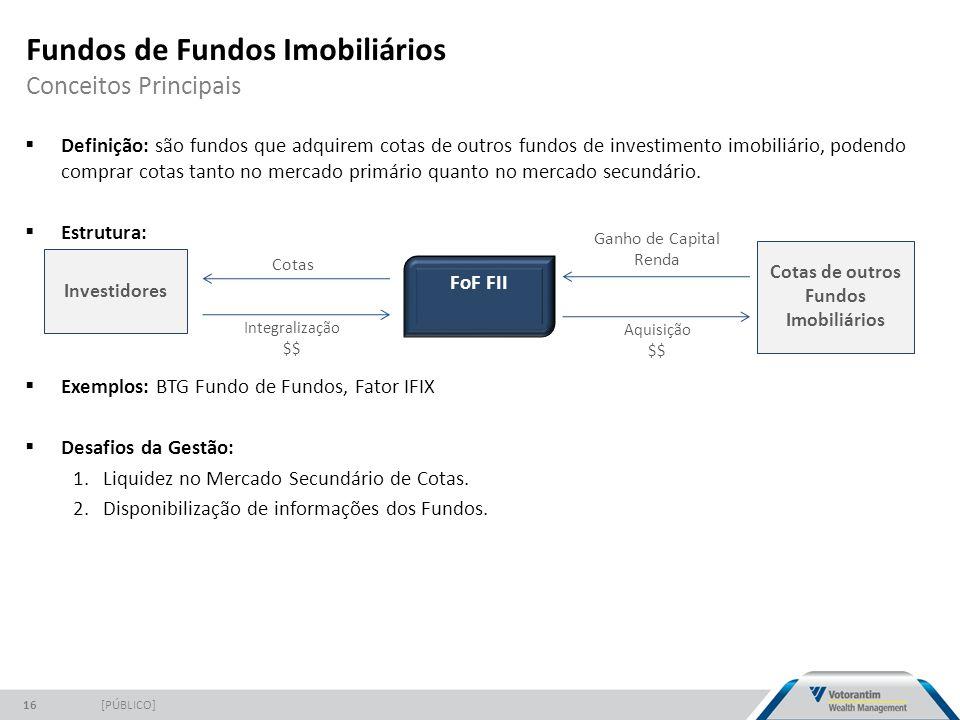 Fundos de Fundos Imobiliários Conceitos Principais