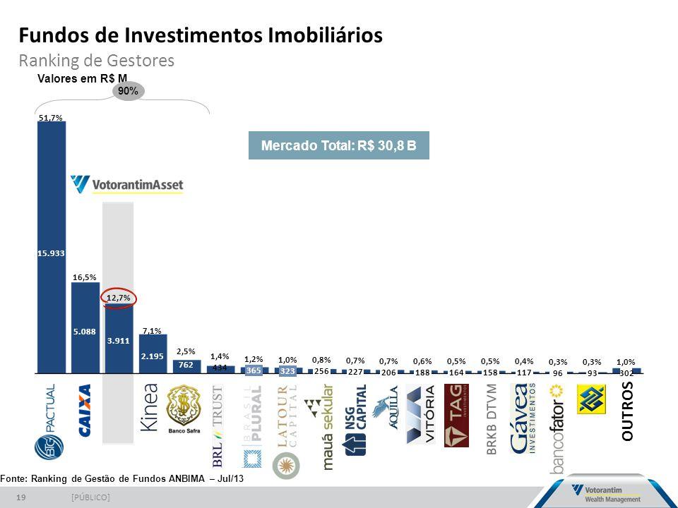 Fundos de Investimentos Imobiliários Ranking de Gestores