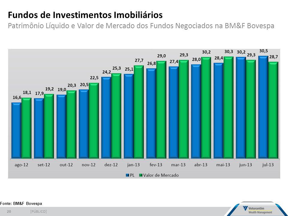Fundos de Investimentos Imobiliários Patrimônio Líquido e Valor de Mercado dos Fundos Negociados na BM&F Bovespa