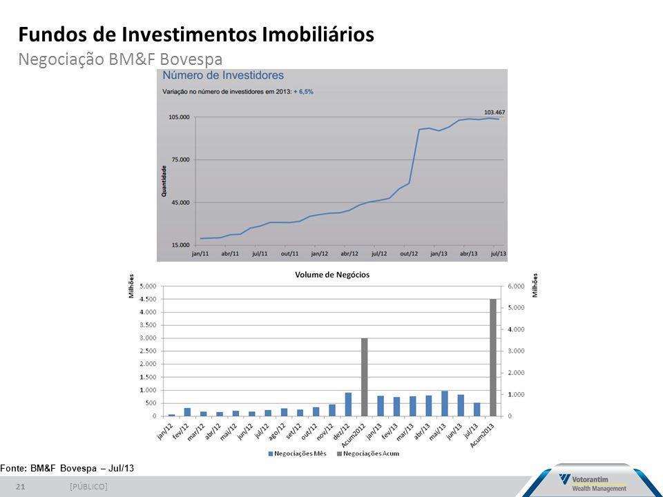 Fundos de Investimentos Imobiliários Negociação BM&F Bovespa