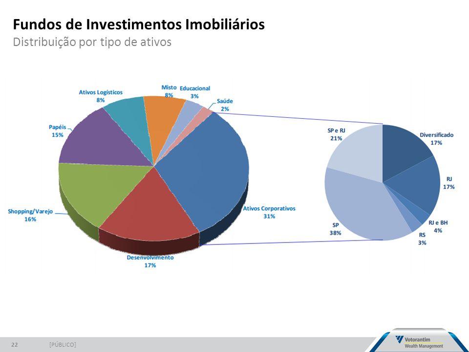 Fundos de Investimentos Imobiliários Distribuição por tipo de ativos