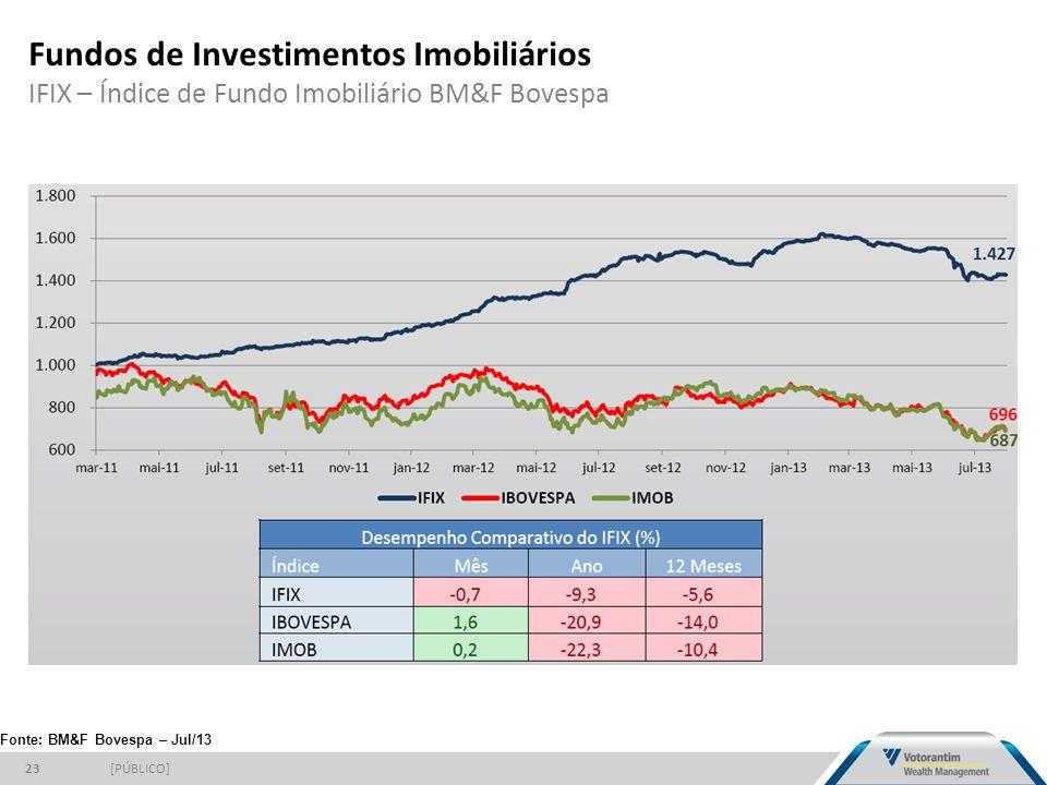 Fundos de Investimentos Imobiliários IFIX – Índice de Fundo Imobiliário BM&F Bovespa