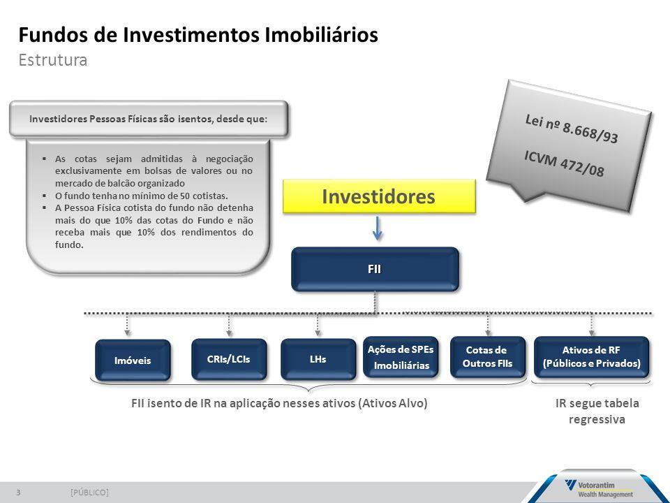 Fundos de Investimentos Imobiliários Estrutura