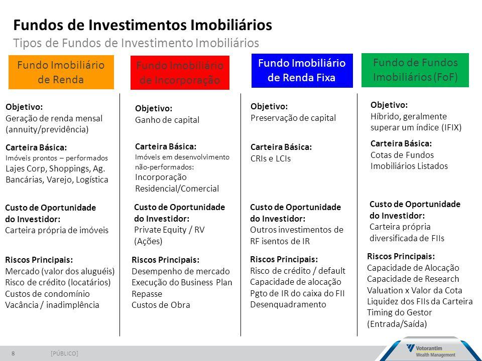 Fundos de Investimentos Imobiliários Tipos de Fundos de Investimento Imobiliários