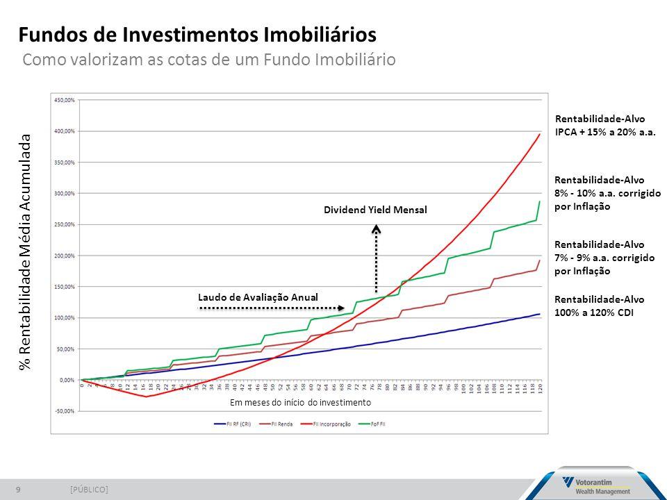 Fundos de Investimentos Imobiliários Como valorizam as cotas de um Fundo Imobiliário