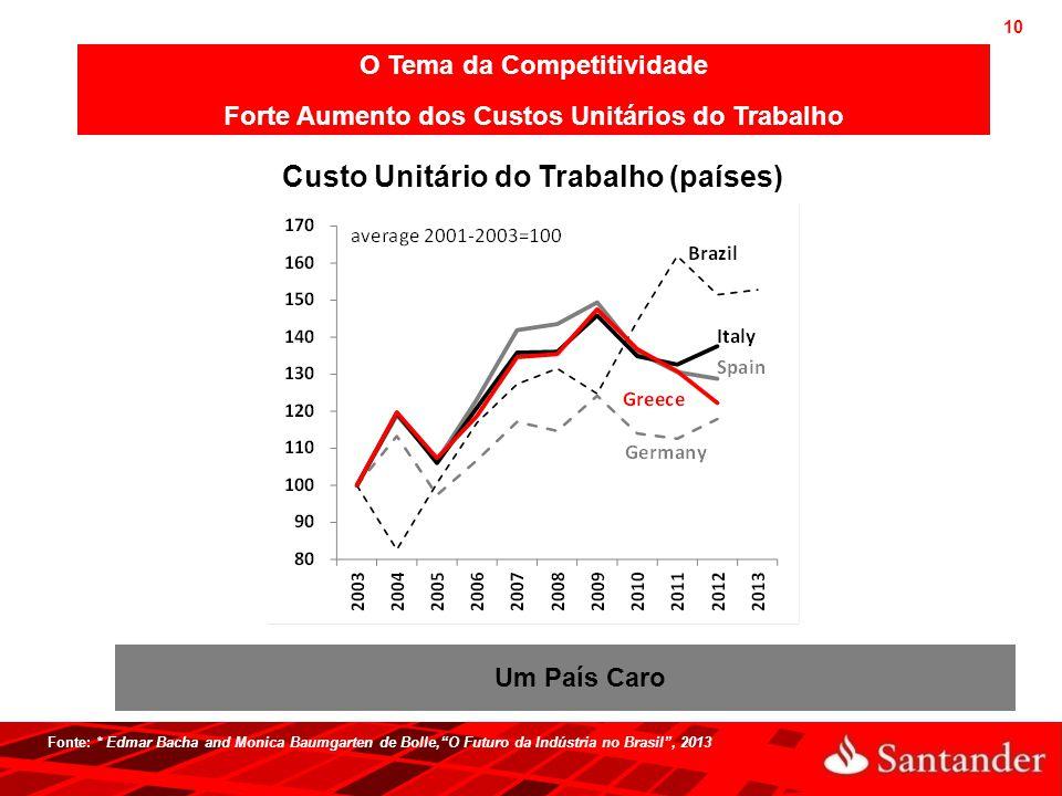 Custo Unitário do Trabalho (países)
