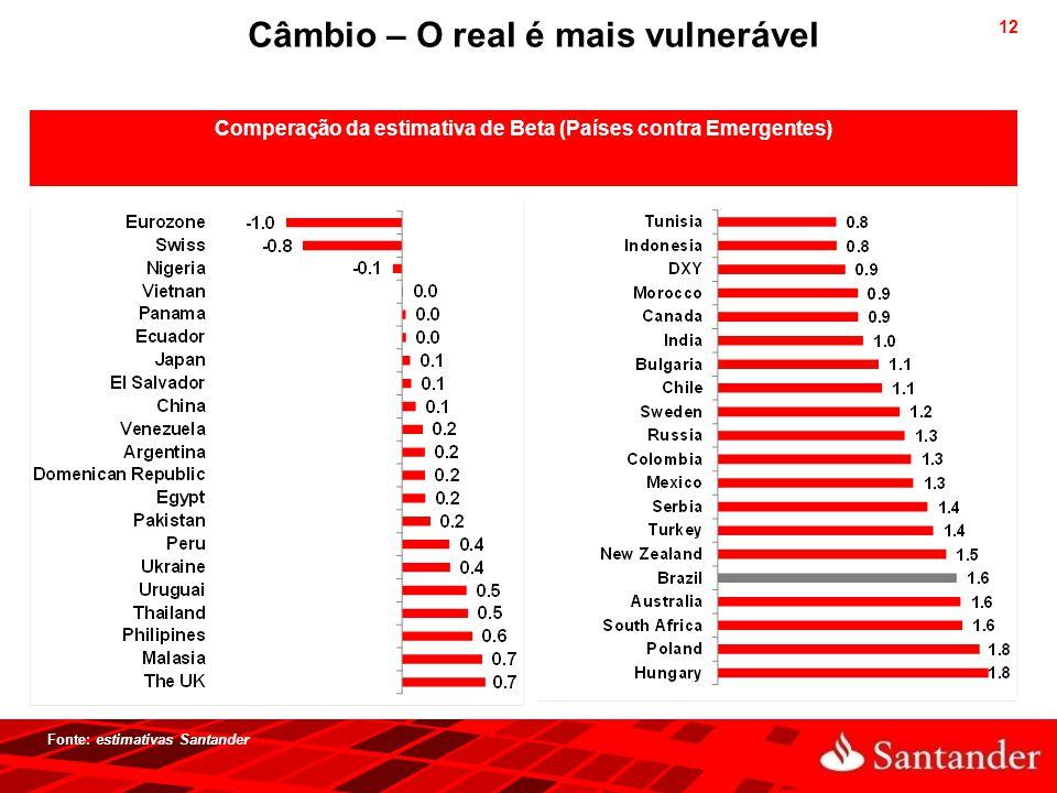 Câmbio – O real é mais vulnerável