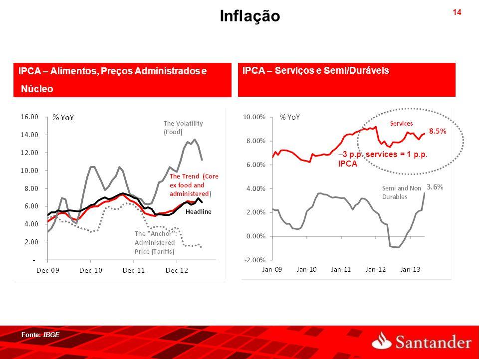Inflação IPCA – Alimentos, Preços Administrados e Núcleo
