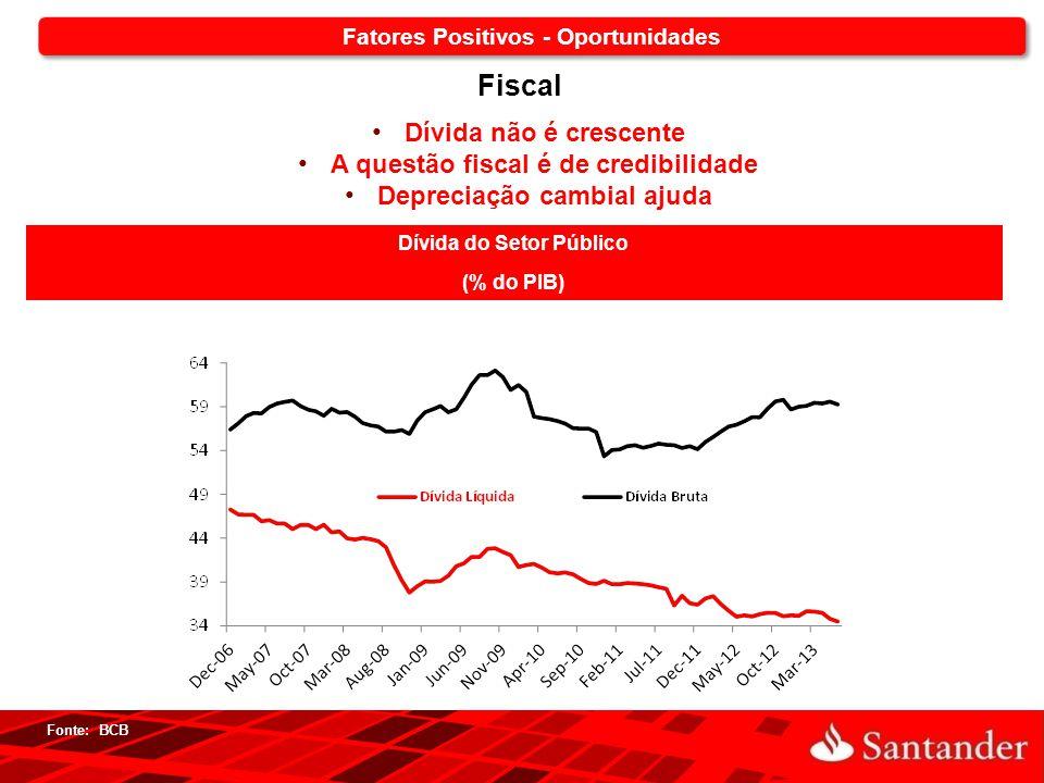 Fiscal Dívida não é crescente A questão fiscal é de credibilidade