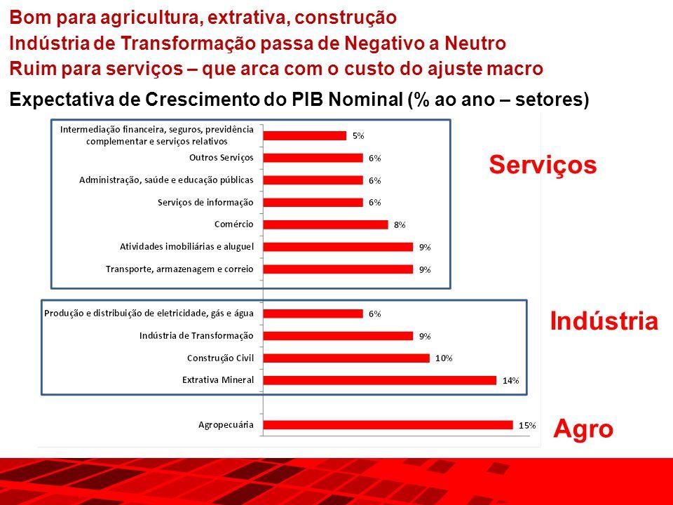 Serviços Indústria Agro Bom para agricultura, extrativa, construção