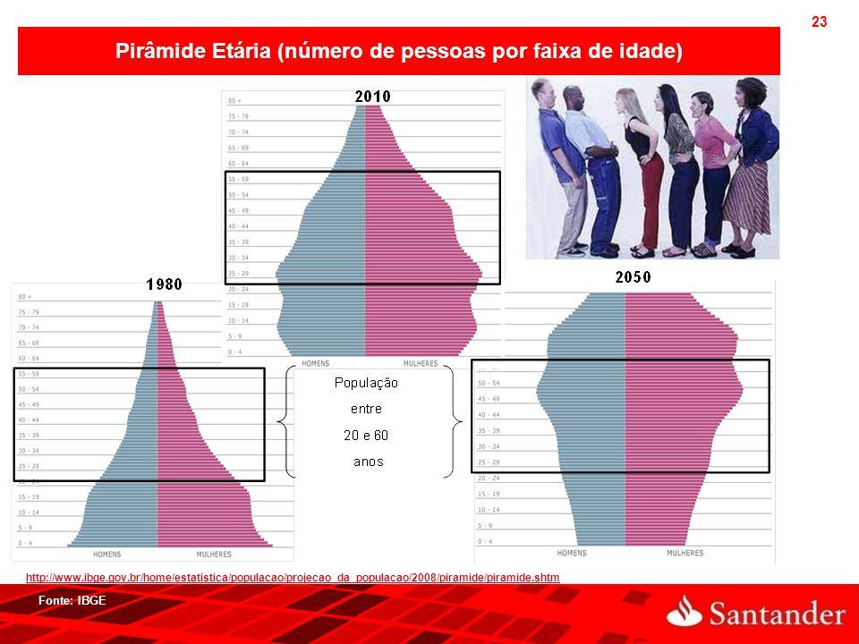 Pirâmide Etária (número de pessoas por faixa de idade)