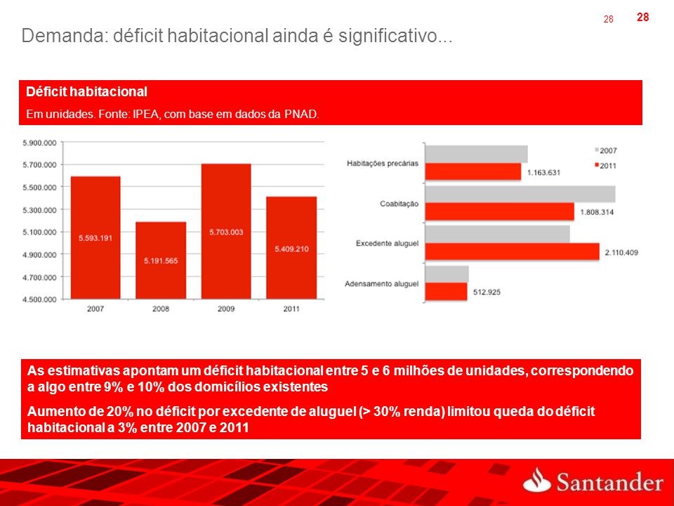 Demanda: déficit habitacional ainda é significativo...