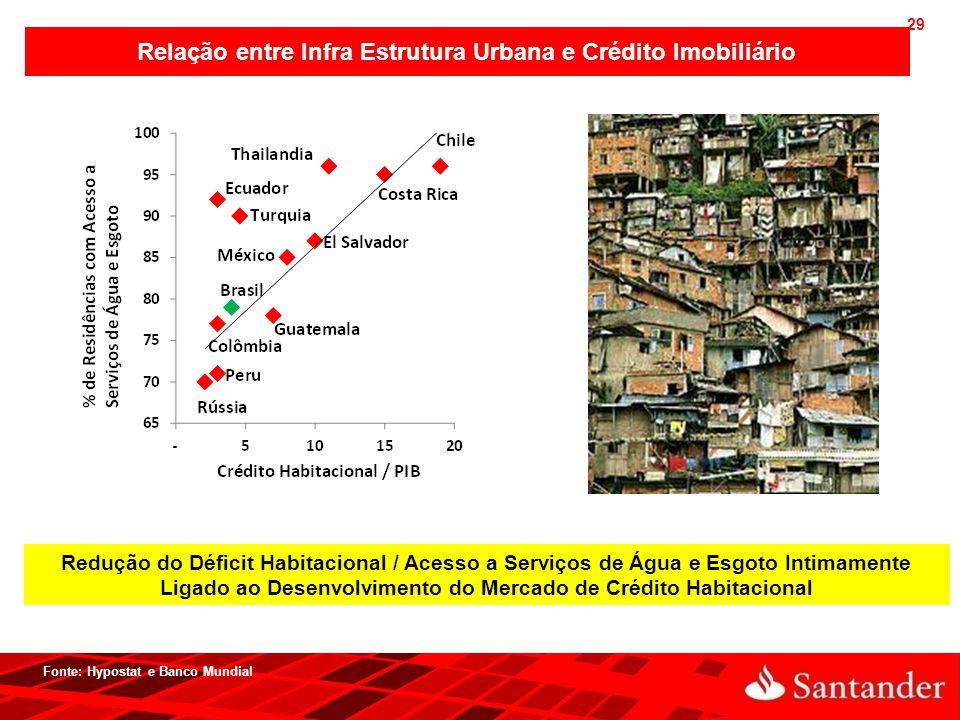 Relação entre Infra Estrutura Urbana e Crédito Imobiliário