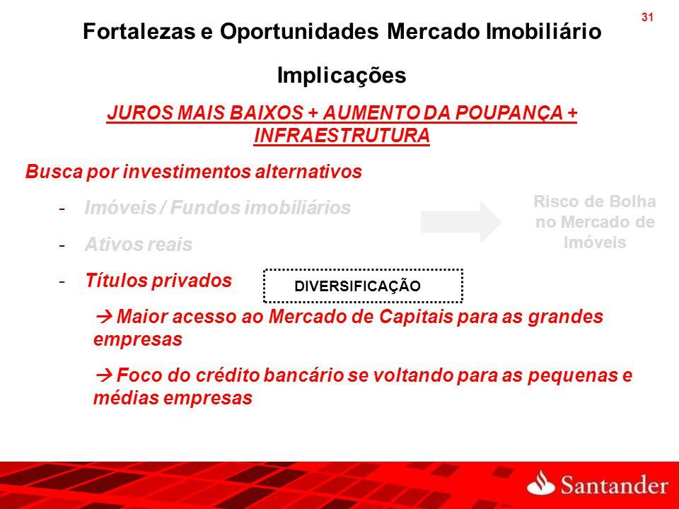 Fortalezas e Oportunidades Mercado Imobiliário Implicações
