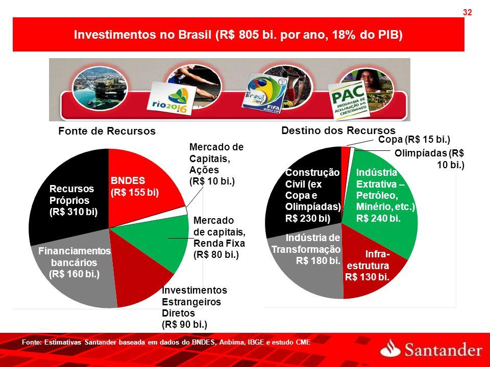 Investimentos no Brasil (R$ 805 bi. por ano, 18% do PIB)