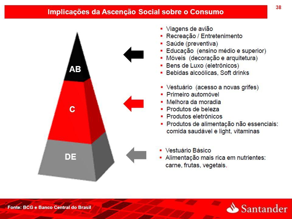 Implicações da Ascenção Social sobre o Consumo